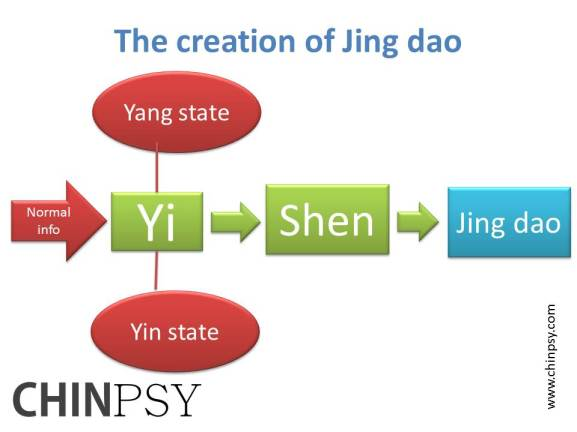 The creation of Jing dao